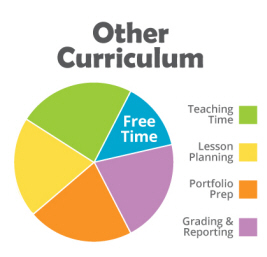 Other Curriculum Chart