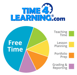 Time4Learning Chart