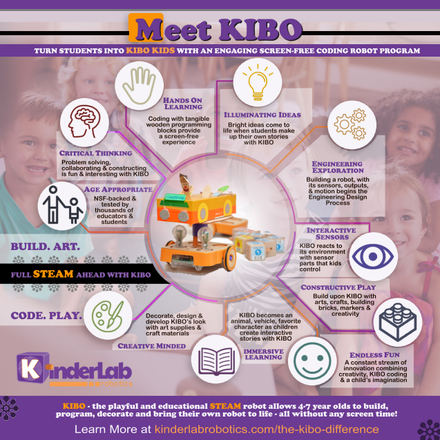 Kinderlab Robotics Homeschool Product Review Kibo infographic