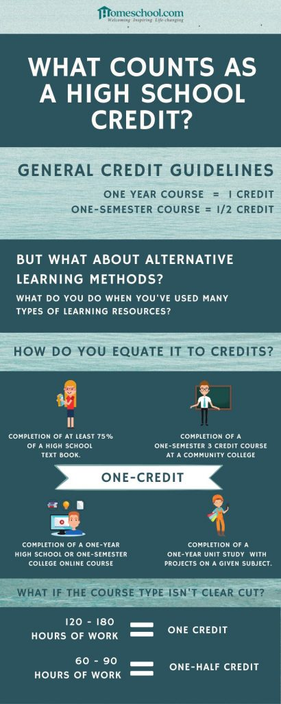 Guide to Giving High School Credits