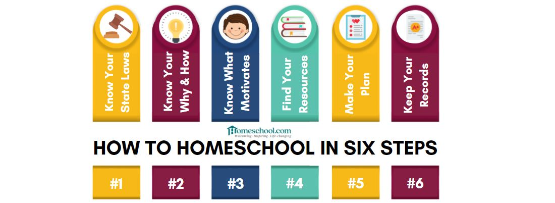 How to Homeschool in Six Simple Steps
